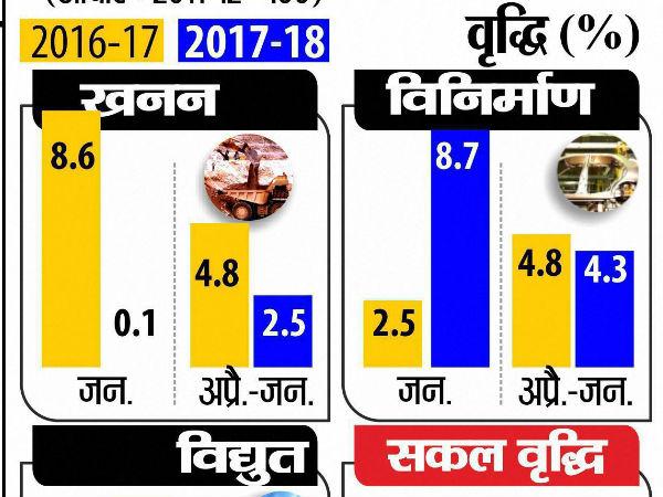 देश की औद्योगिक विकास दर बढ़कर 7.5% पर पहुंची