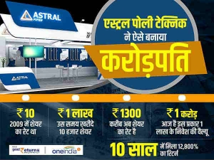 Astral Poly Technik Best Stock For Investment Astral Poly Technik Shares Make Investors Millionaires