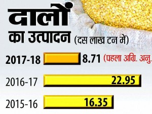 Modi Government Imposes 60 Import Duty On Chana Pulses